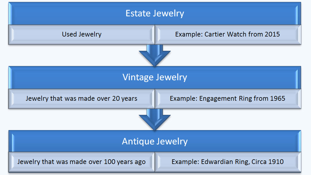 Vintage Vs Antique >> What Is The Difference Between Antique Jewelry And Vintage