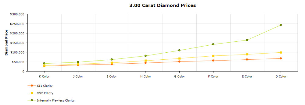3 carat prices chart SI1 VS2 IF clarity