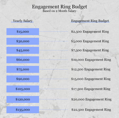 Engagement Ring Calculator - How Much Should You Spend?