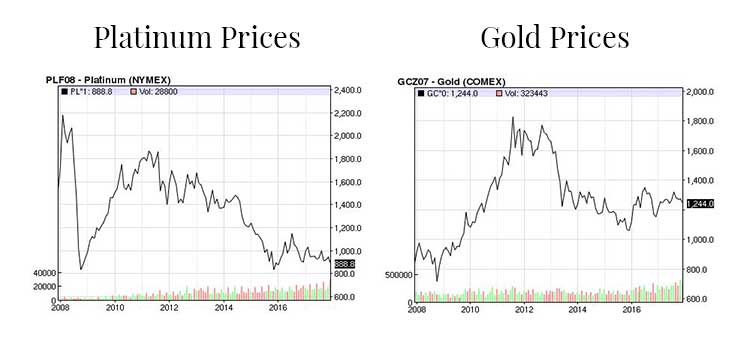 Platinum and Gold Trading Prices