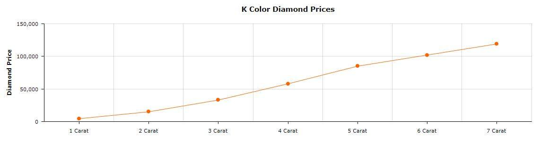 K Color Diamond Prices