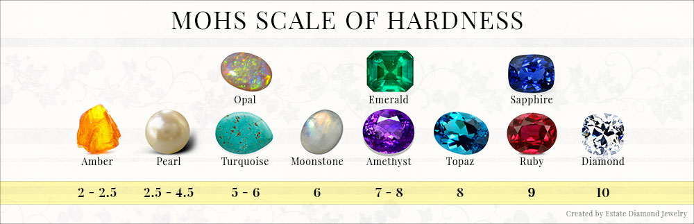 Mohs Scale of Stone Hardness