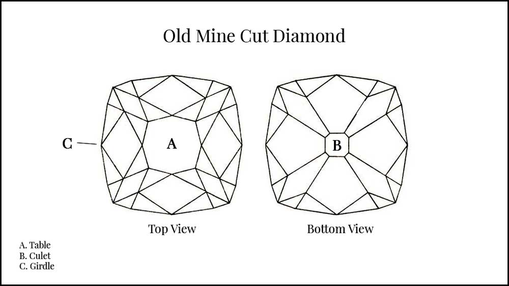 Old Mine Cut Diamond Diagram