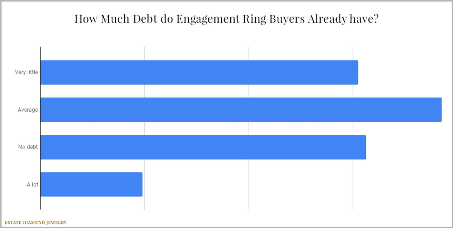 Debt and Engagement Ring Buyers
