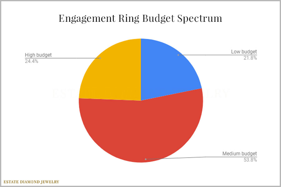 Engagement Ring Budget Spectrum 2018