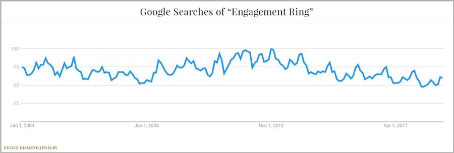 Google Searches of Engagement Rings