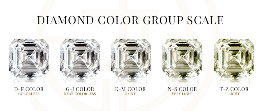 Diamond Color Group Scale