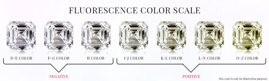 Diamond Fluorescence Scale